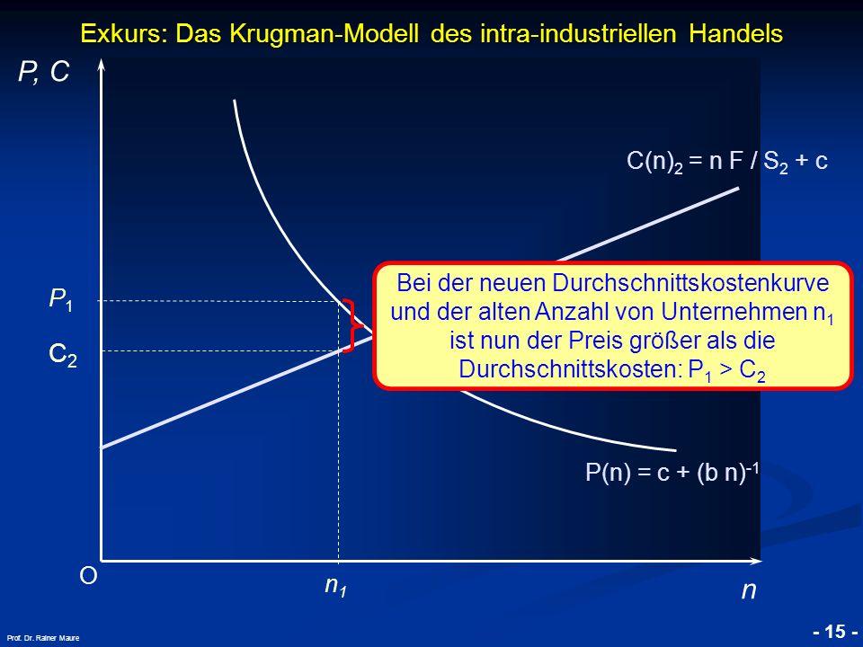 © RAINER MAURER, Pforzheim - 15 - Prof. Dr. Rainer Maure Exkurs: Das Krugman-Modell des intra-industriellen Handels O P, C n P(n) = c + (b n) -1 P1P1