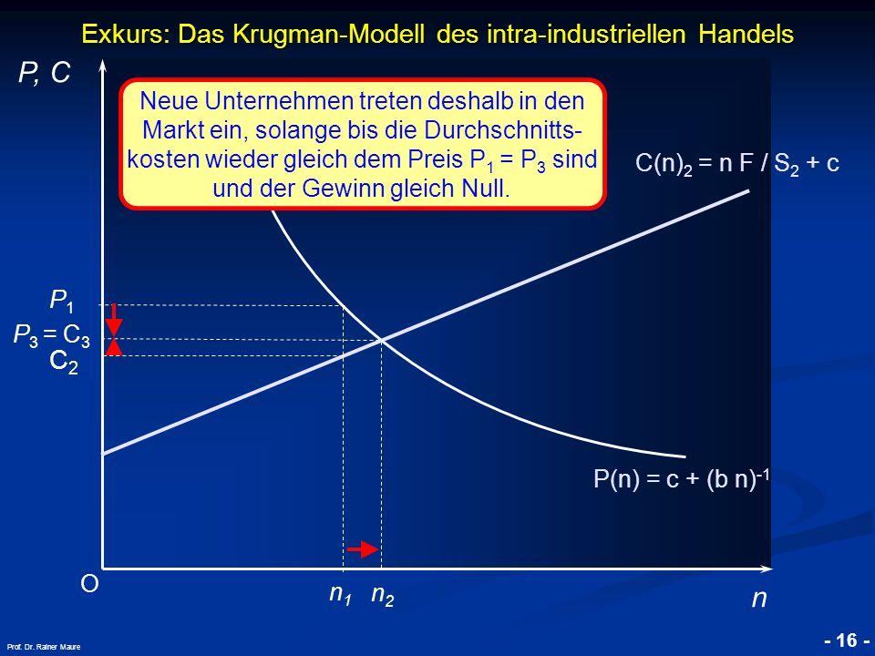 © RAINER MAURER, Pforzheim - 16 - Prof. Dr. Rainer Maure Exkurs: Das Krugman-Modell des intra-industriellen Handels O P, C n P(n) = c + (b n) -1 P1P1