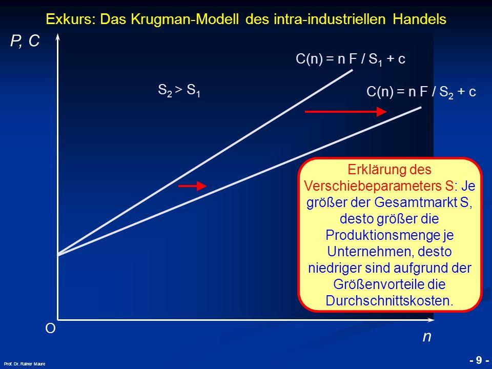 © RAINER MAURER, Pforzheim - 9 - Prof. Dr. Rainer Maure Exkurs: Das Krugman-Modell des intra-industriellen Handels O P, C n C(n) = n F / S 1 + c Erklä