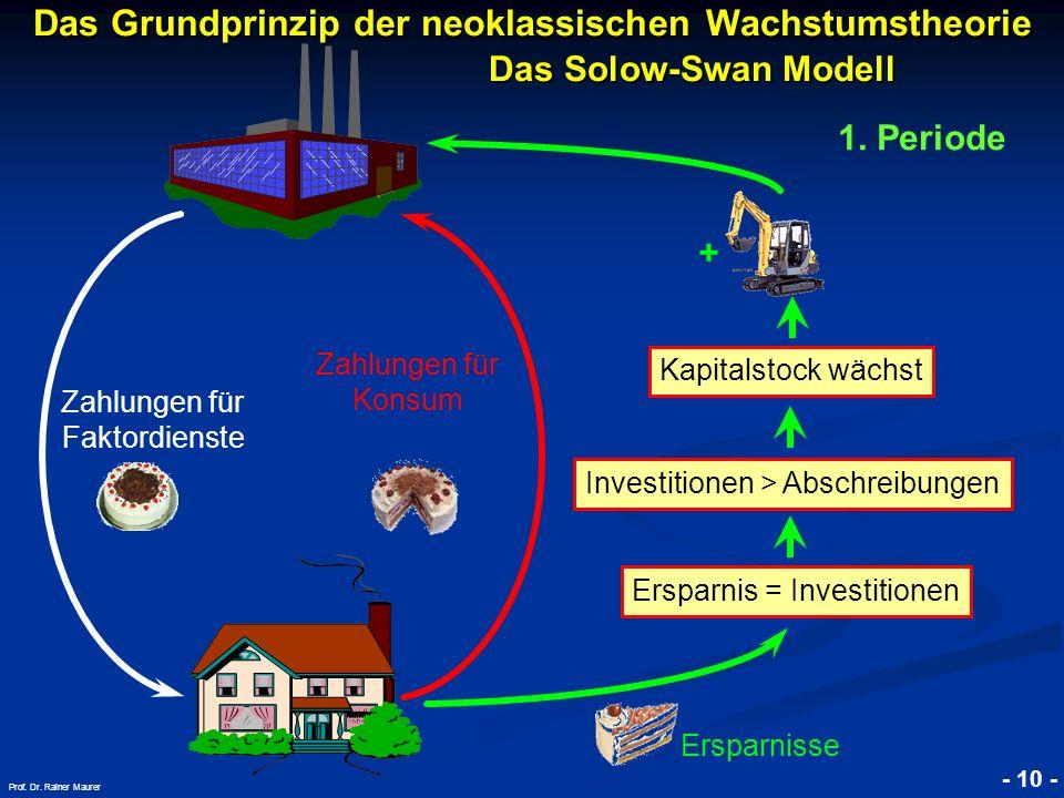 © RAINER MAURER, Pforzheim - 10 - Prof. Dr. Rainer Maurer Das Grundprinzip der neoklassischen Wachstumstheorie. Das Solow-Swan Modell Investitionen >