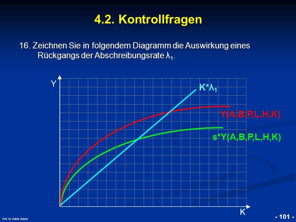 © RAINER MAURER, Pforzheim - 101 - Prof. Dr. Rainer Maurer Y K 4.2. Kontrollfragen 16. Zeichnen Sie in folgendem Diagramm die Auswirkung eines Rückgan