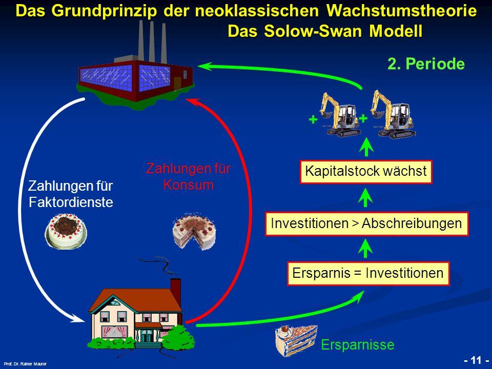 © RAINER MAURER, Pforzheim - 11 - Prof. Dr. Rainer Maurer Investitionen > Abschreibungen + Das Grundprinzip der neoklassischen Wachstumstheorie. Das S