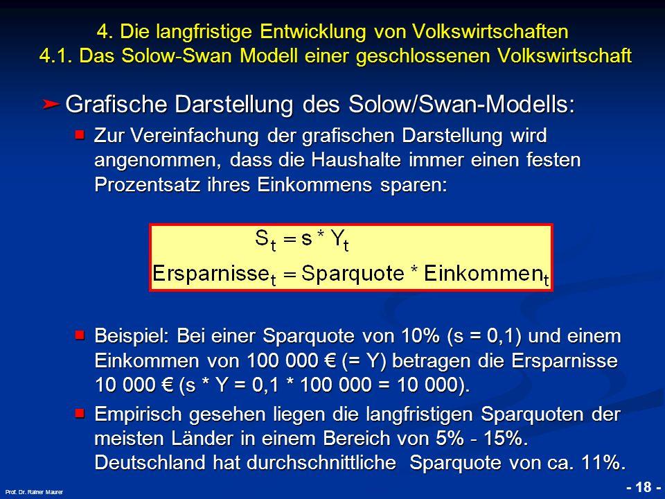 © RAINER MAURER, Pforzheim - 18 - Prof. Dr. Rainer Maurer Grafische Darstellung des Solow/Swan-Modells: Grafische Darstellung des Solow/Swan-Modells: