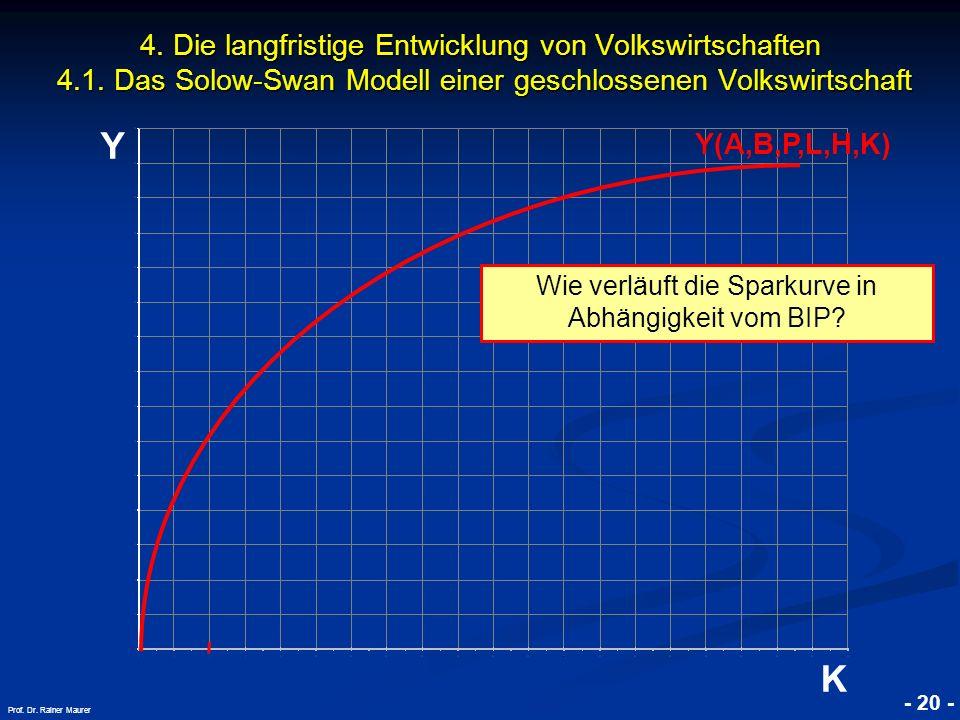 © RAINER MAURER, Pforzheim - 20 - Prof. Dr. Rainer Maurer Y K 4. Die langfristige Entwicklung von Volkswirtschaften 4.1. Das Solow-Swan Modell einer g