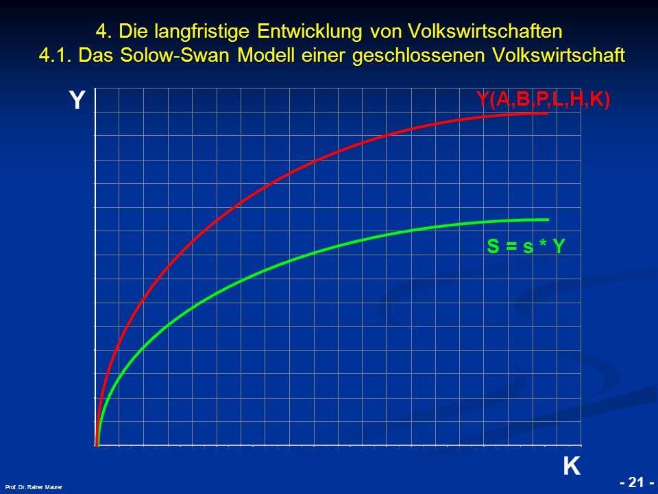 © RAINER MAURER, Pforzheim - 21 - Prof. Dr. Rainer Maurer Y K 4. Die langfristige Entwicklung von Volkswirtschaften 4.1. Das Solow-Swan Modell einer g