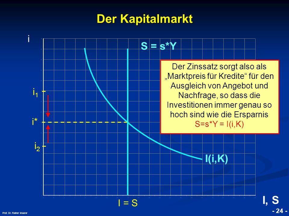 © RAINER MAURER, Pforzheim - 24 - Prof. Dr. Rainer Maurer i* I = S Der Kapitalmarkt i I(i,K) I, S S = s*Y i1i1 i2i2 Der Zinssatz sorgt also als Marktp