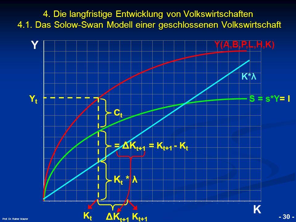 © RAINER MAURER, Pforzheim - 30 - Prof. Dr. Rainer Maurer Y K 4. Die langfristige Entwicklung von Volkswirtschaften 4.1. Das Solow-Swan Modell einer g