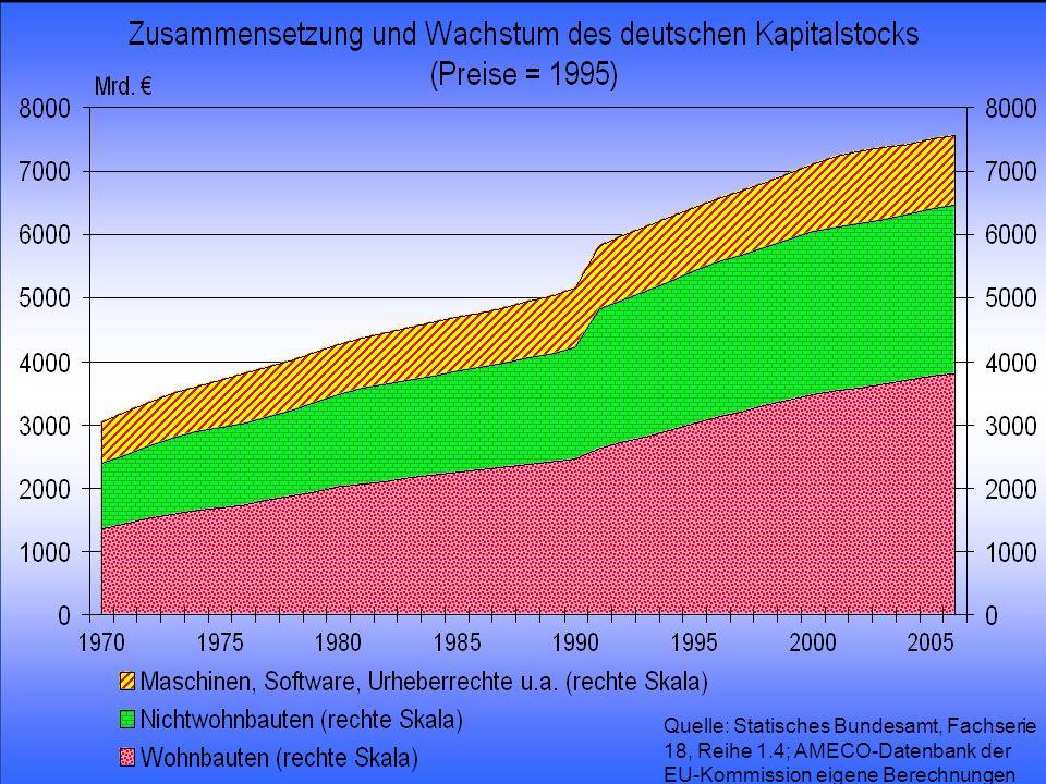© RAINER MAURER, Pforzheim - 39 - Prof. Dr. Rainer Maurer Quelle: Statisches Bundesamt, Fachserie 18, Reihe 1.4; AMECO-Datenbank der EU-Kommission eig