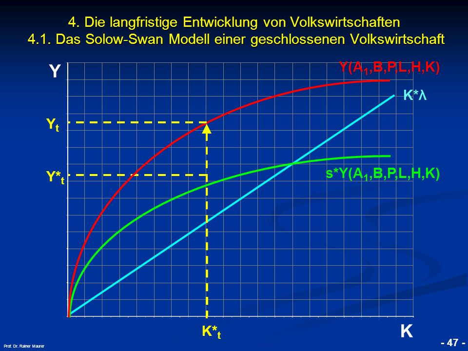 © RAINER MAURER, Pforzheim - 47 - Prof. Dr. Rainer Maurer Y K 4. Die langfristige Entwicklung von Volkswirtschaften 4.1. Das Solow-Swan Modell einer g