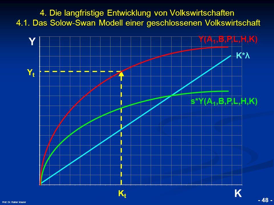 © RAINER MAURER, Pforzheim - 48 - Prof. Dr. Rainer Maurer Y K 4. Die langfristige Entwicklung von Volkswirtschaften 4.1. Das Solow-Swan Modell einer g