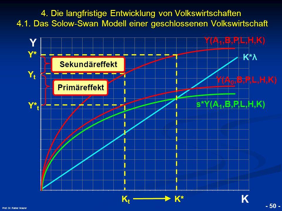 © RAINER MAURER, Pforzheim - 50 - Prof. Dr. Rainer Maurer Y K 4. Die langfristige Entwicklung von Volkswirtschaften 4.1. Das Solow-Swan Modell einer g