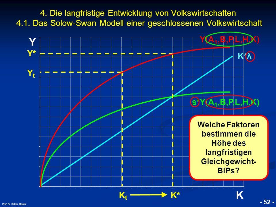 © RAINER MAURER, Pforzheim - 52 - Prof. Dr. Rainer Maurer Y K 4. Die langfristige Entwicklung von Volkswirtschaften 4.1. Das Solow-Swan Modell einer g