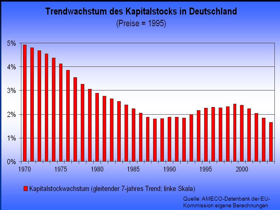 © RAINER MAURER, Pforzheim - 60 - Prof. Dr. Rainer Maurer Quelle: AMECO-Datenbank der EU- Kommission eigene Berechnungen