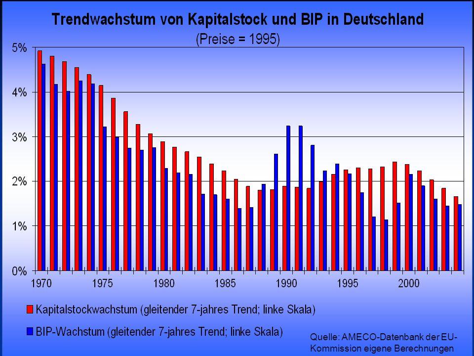 © RAINER MAURER, Pforzheim - 61 - Prof. Dr. Rainer Maurer Quelle: AMECO-Datenbank der EU- Kommission eigene Berechnungen