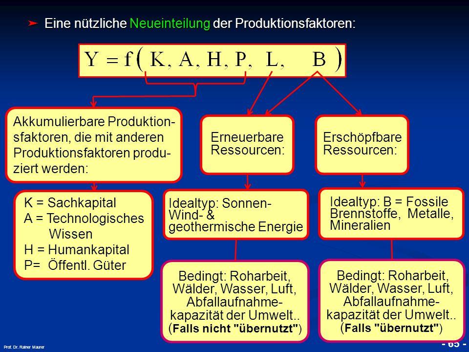 © RAINER MAURER, Pforzheim - 65 - Prof. Dr. Rainer Maurer Eine nützliche Neueinteilung der Produktionsfaktoren: Eine nützliche Neueinteilung der Produ