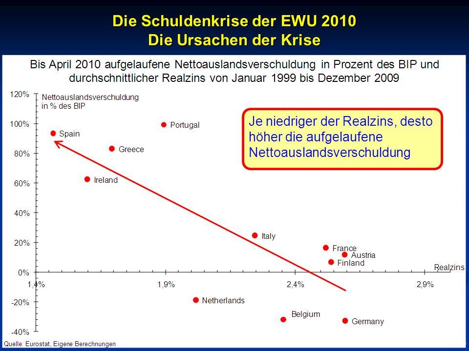 © RAINER MAURER, Pforzheim Die Schuldenkrise der EWU 2010 Die Ursachen der Krise - 10 - Prof. Dr. Rainer Maure Je niedriger der Realzins, desto höher