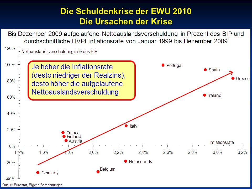 © RAINER MAURER, Pforzheim Die Schuldenkrise der EWU 2010 Die Ursachen der Krise - 11 - Prof. Dr. Rainer Maure Je höher die Inflationsrate (desto nied