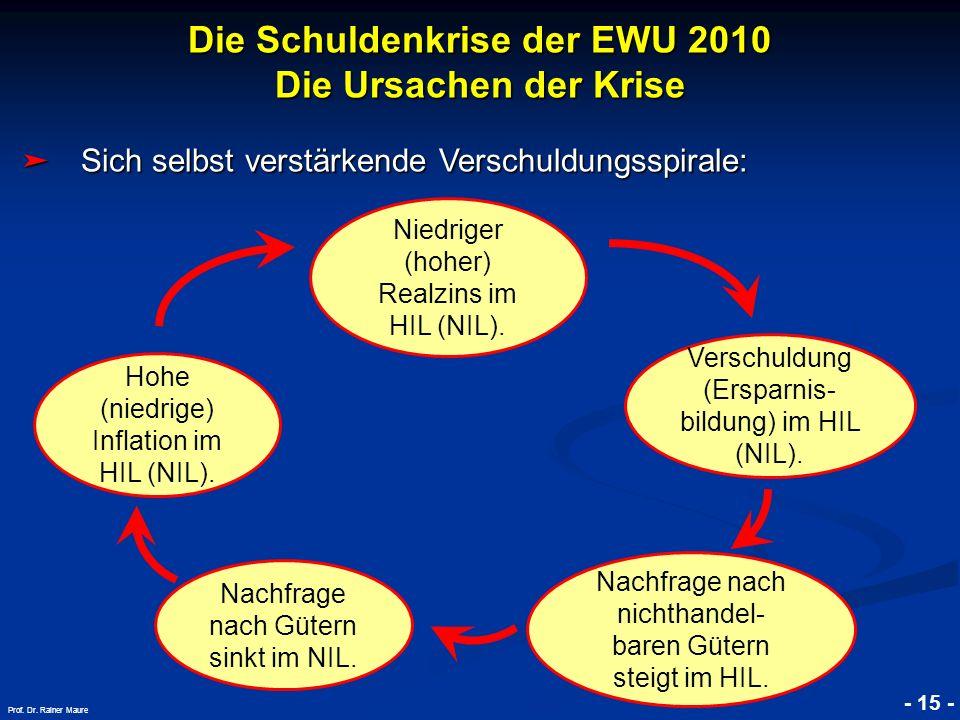 © RAINER MAURER, Pforzheim - 15 - Prof. Dr. Rainer Maure Sich selbst verstärkende Verschuldungsspirale: Sich selbst verstärkende Verschuldungsspirale:
