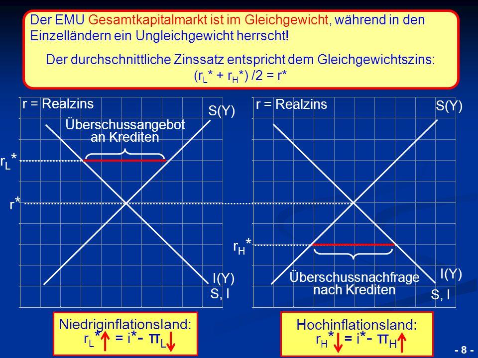 © RAINER MAURER, Pforzheim Die Schuldenkrise der EWU 2010 Die Ursachen der Krise - 8 - Überschussangebot an Krediten S(Y) I(Y) S, I rL*rL* Überschussn