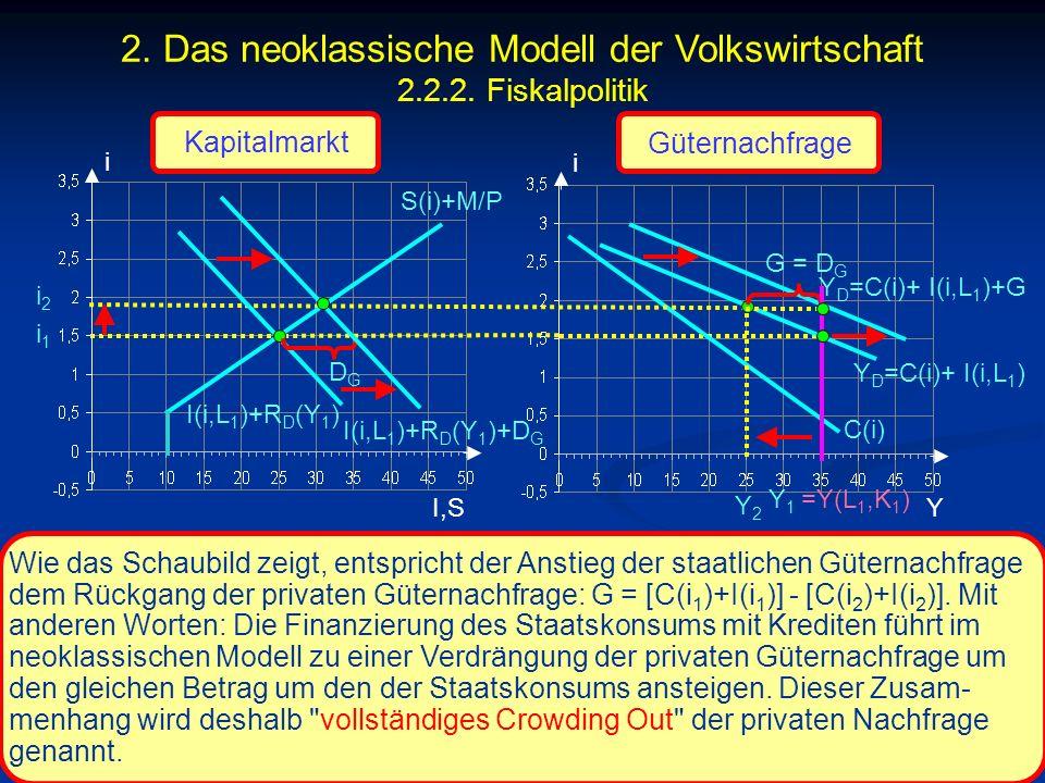 © RAINER MAURER, Pforzheim - 120 - Prof. Dr. Rainer Maurer i I,S i i1i1 C(i) Y Wie das Schaubild zeigt, entspricht der Anstieg der staatlichen Güterna