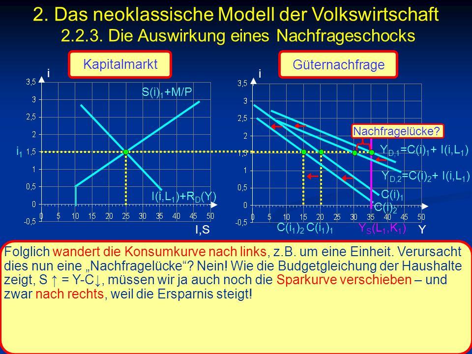 © RAINER MAURER, Pforzheim - 134 - Prof. Dr. Rainer Maurer i I,S i i1i1 C(i) 1 Y Folglich wandert die Konsumkurve nach links, z.B. um eine Einheit. Ve