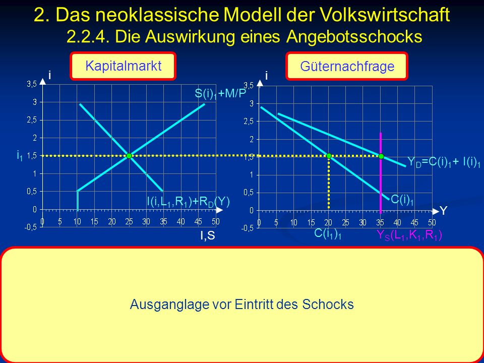 © RAINER MAURER, Pforzheim - 143 - Prof. Dr. Rainer Maurer i I,S i i1i1 Y Ausganglage vor Eintritt des Schocks Kapitalmarkt Güternachfrage I(i,L 1,R 1