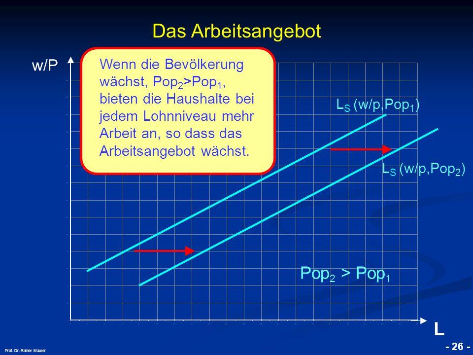 © RAINER MAURER, Pforzheim - 26 - Prof. Dr. Rainer Maurer Das Arbeitsangebot w/P L L S (w/p,Pop 1 ) Pop 2 > Pop 1 Wenn die Bevölkerung wächst, Pop 2 >