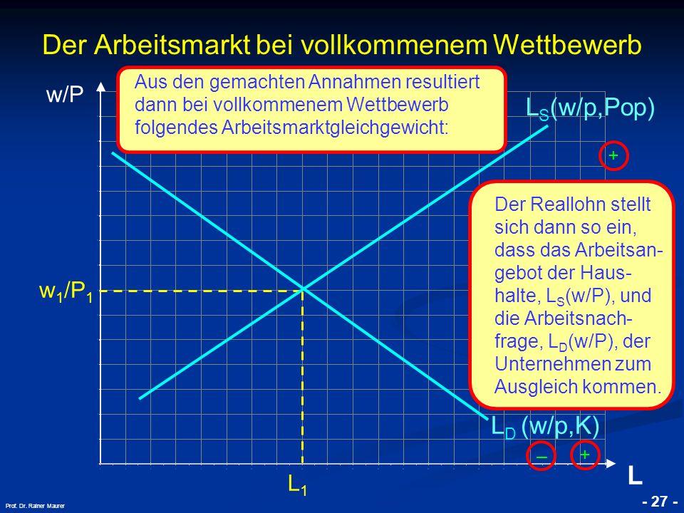 © RAINER MAURER, Pforzheim - 27 - Prof. Dr. Rainer Maurer w/P L Der Arbeitsmarkt bei vollkommenem Wettbewerb L D (w/p,K) L S (w/p,Pop) w 1 /P 1 L1L1 D