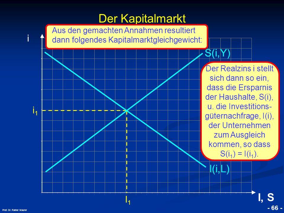 © RAINER MAURER, Pforzheim - 66 - Prof. Dr. Rainer Maurer i1i1 I1I1 Der Kapitalmarkt i I, S I(i,L) S(i,Y) Aus den gemachten Annahmen resultiert dann f