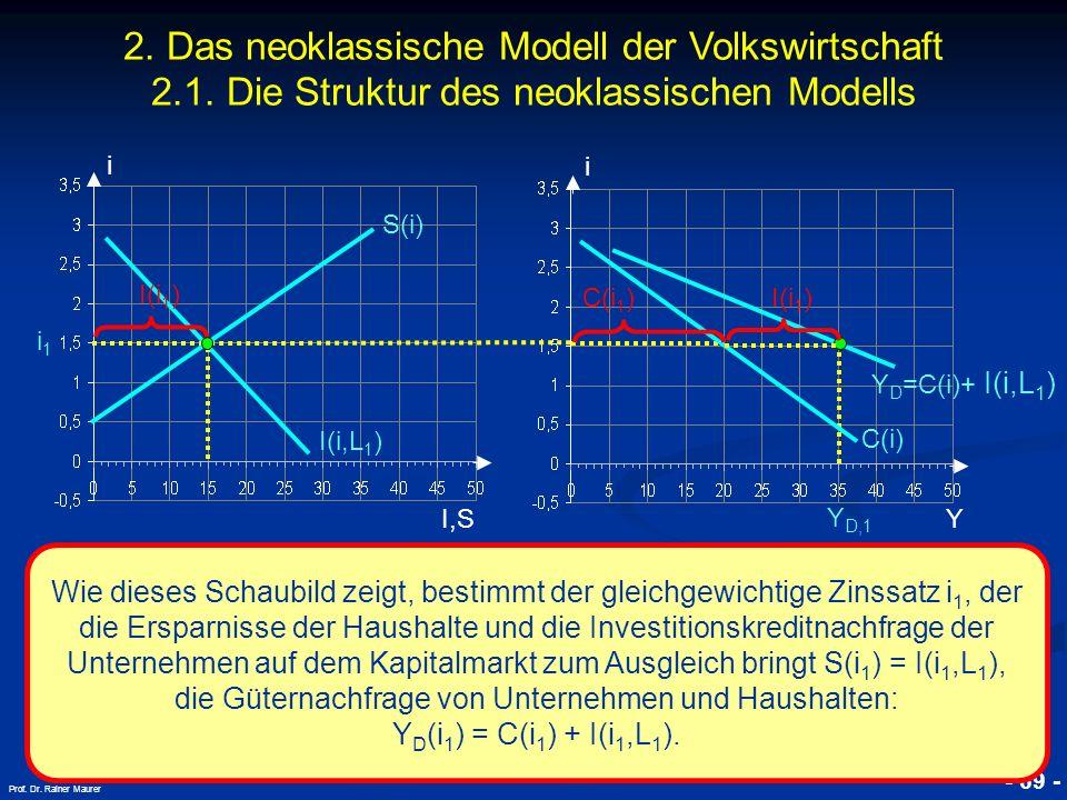 © RAINER MAURER, Pforzheim - 69 - Prof. Dr. Rainer Maurer i I,S i i1i1 C(i) Y Y D,1 Wie dieses Schaubild zeigt, bestimmt der gleichgewichtige Zinssatz