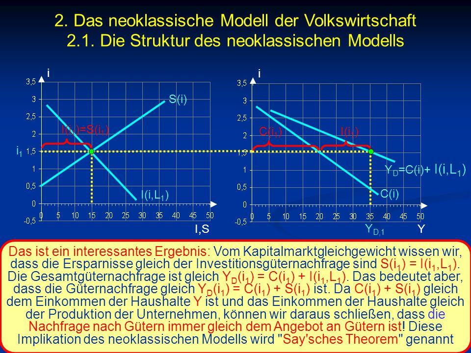 © RAINER MAURER, Pforzheim - 70 - Prof. Dr. Rainer Maurer i I,S i i1i1 C(i) Y Y D,1 Das ist ein interessantes Ergebnis: Vom Kapitalmarktgleichgewicht