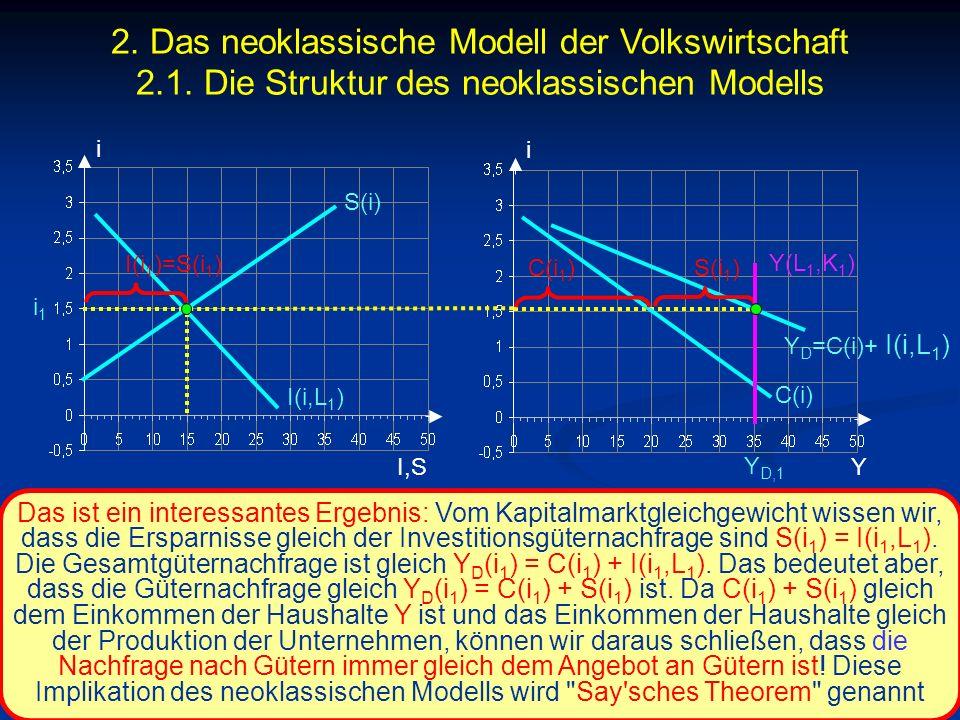 © RAINER MAURER, Pforzheim - 71 - Prof. Dr. Rainer Maurer i I,S i i1i1 C(i) Y Y D,1 Das ist ein interessantes Ergebnis: Vom Kapitalmarktgleichgewicht