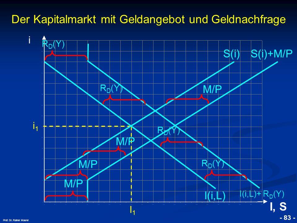 © RAINER MAURER, Pforzheim - 83 - Prof. Dr. Rainer Maurer i1i1 I1I1 i I, S I(i,L) S(i) R D (Y) I(i,L)+ R D (Y) R D (Y) M/P S(i)+M/P M/P Der Kapitalmar