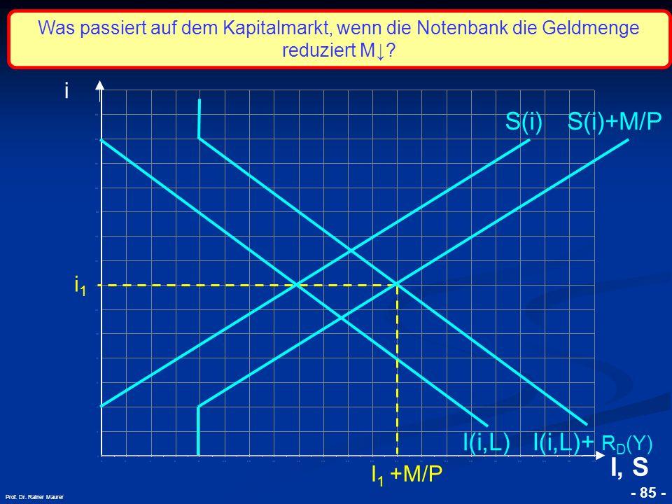 © RAINER MAURER, Pforzheim - 85 - Prof. Dr. Rainer Maurer i1i1 i I, S I(i,L) S(i) S(i)+M/P I 1 +M/P Was passiert auf dem Kapitalmarkt, wenn die Notenb