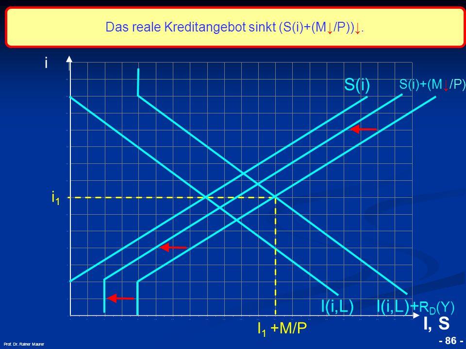 © RAINER MAURER, Pforzheim - 86 - Prof. Dr. Rainer Maurer i1i1 i I, S I(i,L) S(i) S(i)+(M/P) I 1 +M/P I(i,L)+ R D (Y) Das reale Kreditangebot sinkt (S
