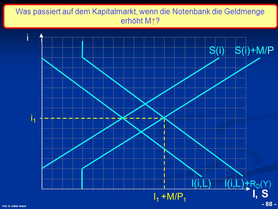 © RAINER MAURER, Pforzheim - 88 - Prof. Dr. Rainer Maurer i1i1 i I, S I(i,L) S(i) S(i)+M/P I 1 +M/P 1 I(i,L)+ R D (Y) Was passiert auf dem Kapitalmark