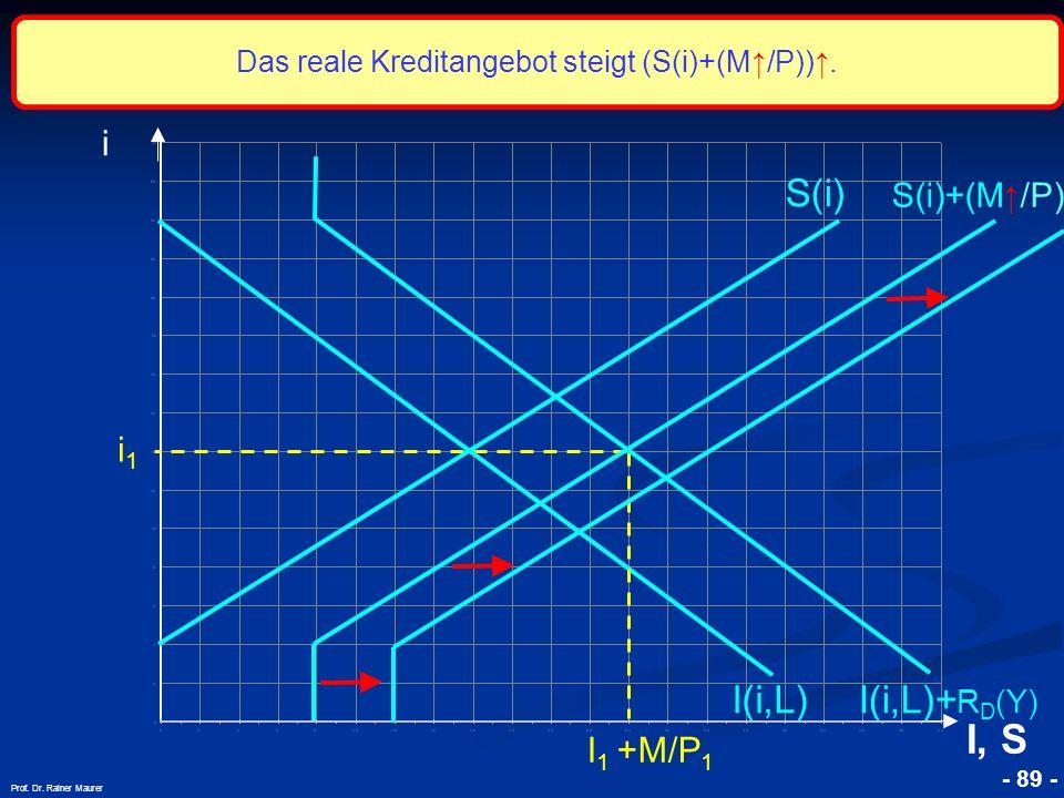 © RAINER MAURER, Pforzheim - 89 - Prof. Dr. Rainer Maurer i1i1 i I, S I(i,L) S(i) S(i)+(M /P) I 1 +M/P 1 I(i,L)+ R D (Y) Das reale Kreditangebot steig