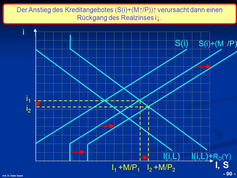 © RAINER MAURER, Pforzheim - 90 - Prof. Dr. Rainer Maurer i1i1 i I, S I(i,L) S(i) S(i)+(M /P) I 1 +M/P 1 I(i,L)+ R D (Y) Der Anstieg des Kreditangebot