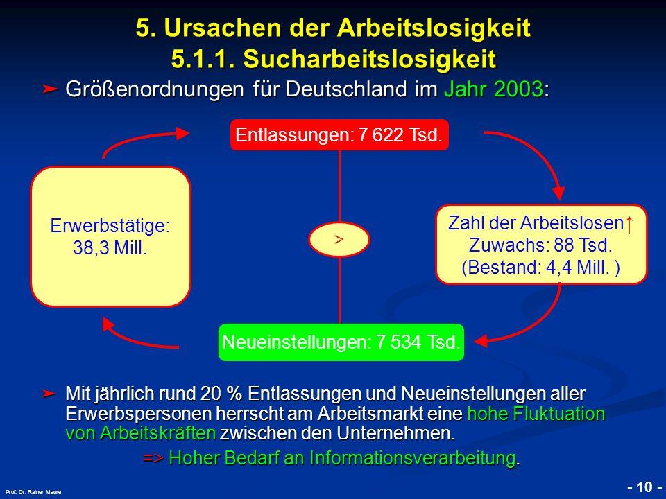 © RAINER MAURER, Pforzheim - 10 - Prof. Dr. Rainer Maure Größenordnungen für Deutschland im Jahr 2003: Größenordnungen für Deutschland im Jahr 2003: M