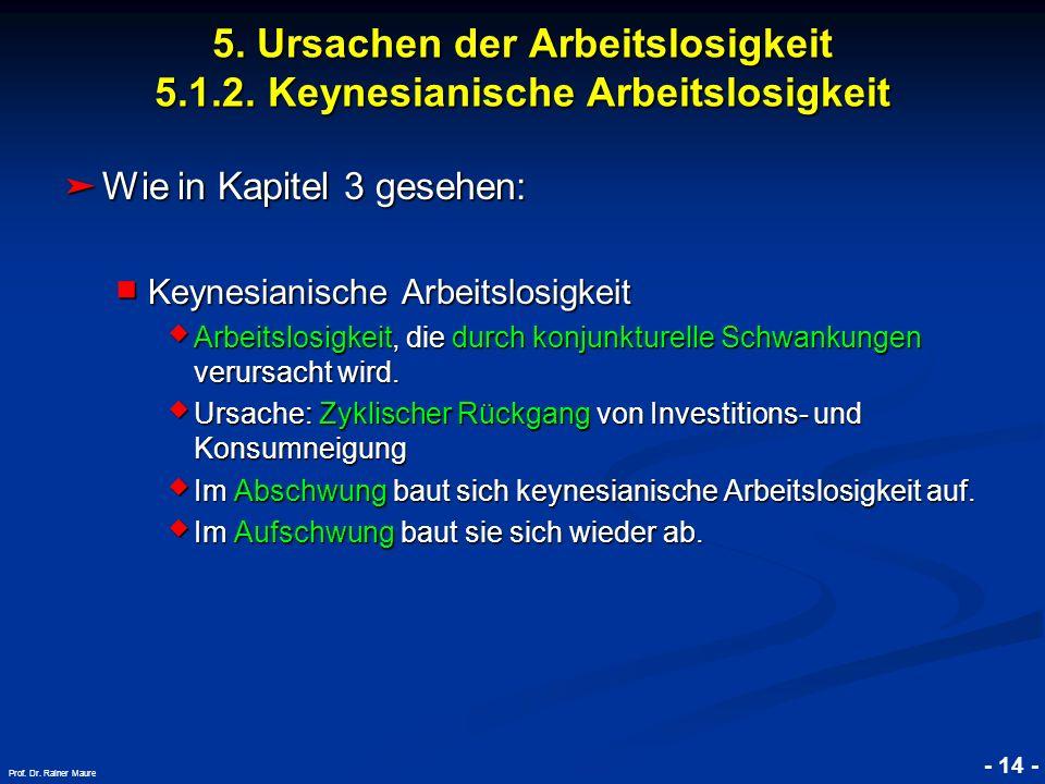 © RAINER MAURER, Pforzheim - 14 - Prof. Dr. Rainer Maure Wie in Kapitel 3 gesehen: Wie in Kapitel 3 gesehen: Keynesianische Arbeitslosigkeit Keynesian