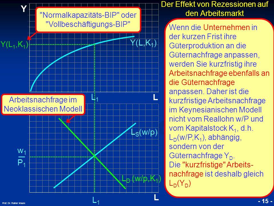 © RAINER MAURER, Pforzheim - 15 - Prof. Dr. Rainer Maure P1P1 w1w1 _ Der Effekt von Rezessionen auf den Arbeitsmarkt L Y L Y(L 1,K 1 ) L1L1 L1L1 Y(L,K