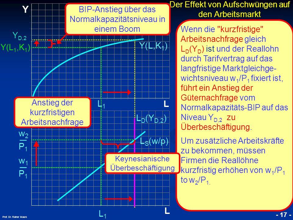 © RAINER MAURER, Pforzheim - 17 - Prof. Dr. Rainer Maure P1P1 w1w1 _ Der Effekt von Aufschwüngen auf den Arbeitsmarkt L Y L Y(L 1,K 1 ) L1L1 L1L1 Y(L,