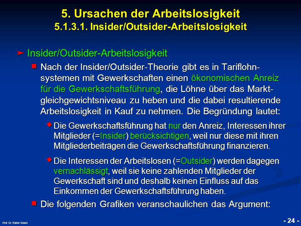 © RAINER MAURER, Pforzheim - 24 - Prof. Dr. Rainer Maure 5. Ursachen der Arbeitslosigkeit 5.1.3.1. Insider/Outsider-Arbeitslosigkeit Insider/Outsider-