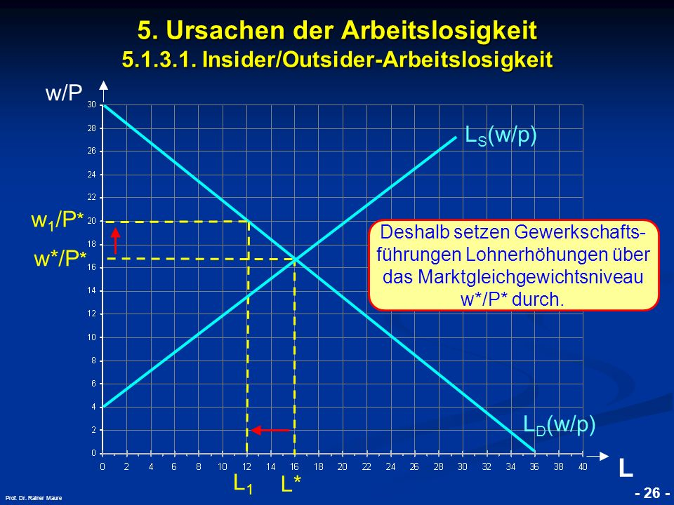 © RAINER MAURER, Pforzheim - 26 - Prof. Dr. Rainer Maure w/P L w*/P * L1L1 L D (w/p) L S (w/p) 5. Ursachen der Arbeitslosigkeit 5.1.3.1. Insider/Outsi