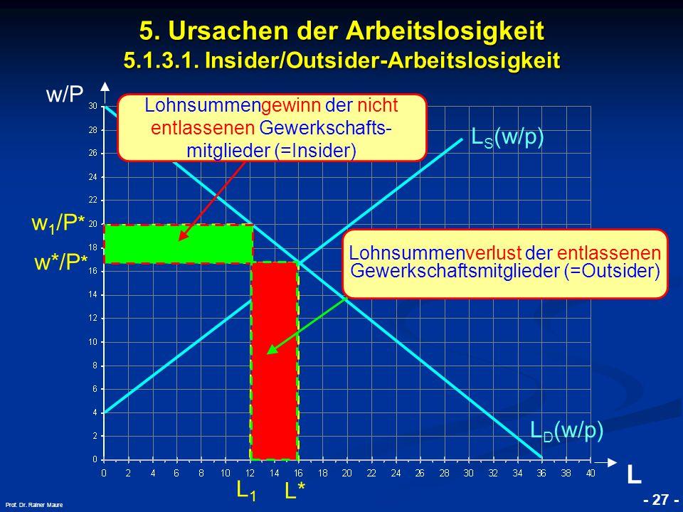 © RAINER MAURER, Pforzheim - 27 - Prof. Dr. Rainer Maure w/P L w*/P * L1L1 L D (w/p) L S (w/p) 5. Ursachen der Arbeitslosigkeit 5.1.3.1. Insider/Outsi