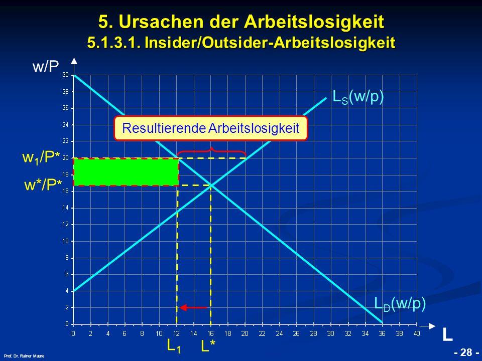 © RAINER MAURER, Pforzheim - 28 - Prof. Dr. Rainer Maure w/P L w*/P * L1L1 L D (w/p) L S (w/p) 5. Ursachen der Arbeitslosigkeit 5.1.3.1. Insider/Outsi