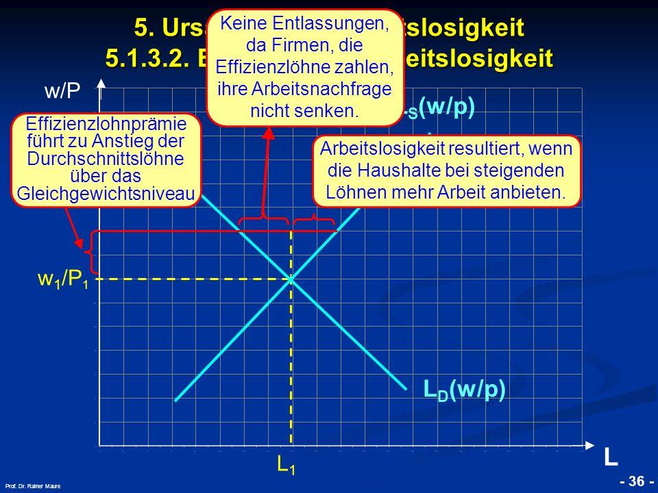 © RAINER MAURER, Pforzheim - 36 - Prof. Dr. Rainer Maure w/P L w 1 /P 1 L1L1 L D (w/p) L S (w/p) Arbeitslosigkeit resultiert, wenn die Haushalte bei s