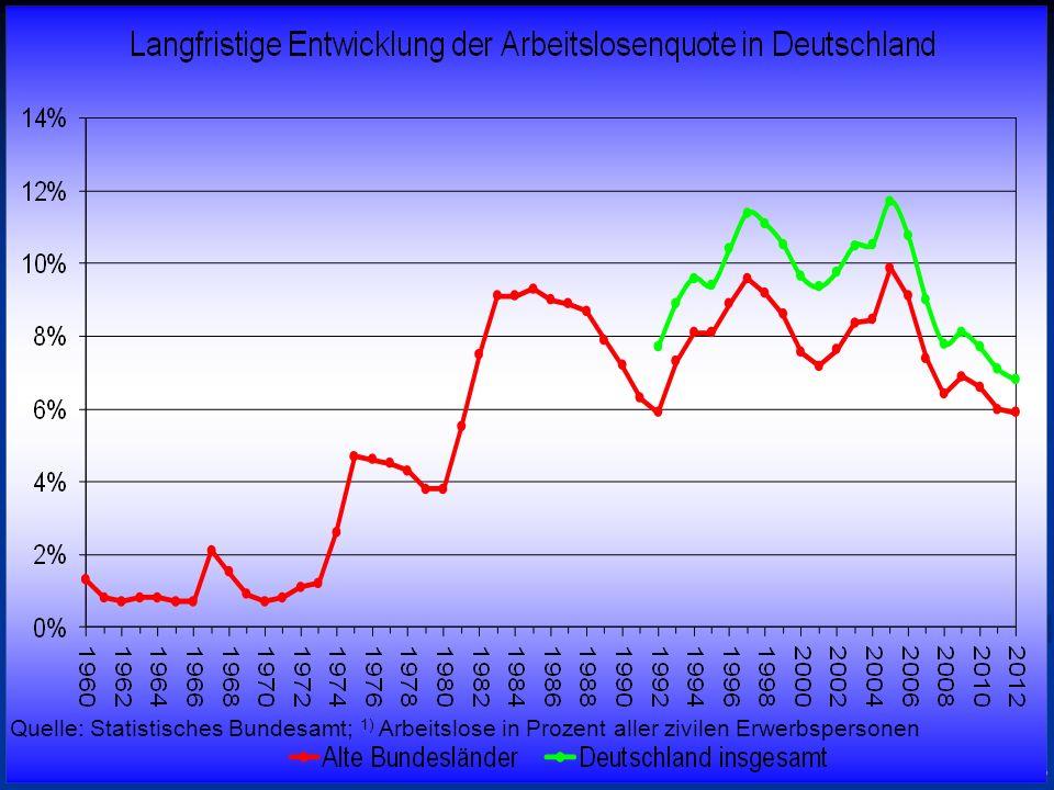 © RAINER MAURER, Pforzheim - 4 - Prof. Dr. Rainer Maure Quelle: Statistisches Bundesamt; 1) Arbeitslose in Prozent aller zivilen Erwerbspersonen