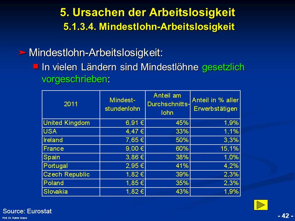 © RAINER MAURER, Pforzheim - 42 - Prof. Dr. Rainer Maure Mindestlohn-Arbeitslosigkeit: Mindestlohn-Arbeitslosigkeit: In vielen Ländern sind Mindestlöh