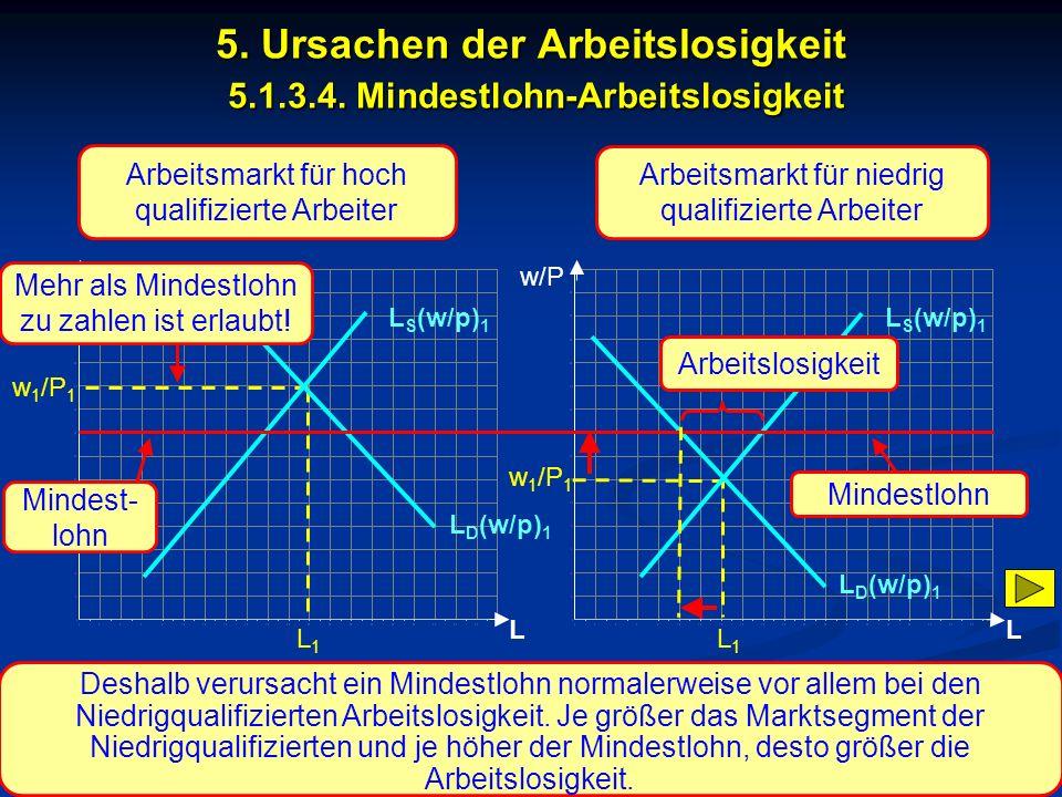 © RAINER MAURER, Pforzheim - 46 - Prof. Dr. Rainer Maure L w 1 /P 1 L1L1 L D (w/p) 1 L S (w/p) 1 5. Ursachen der Arbeitslosigkeit 5.1.3.4. Mindestlohn